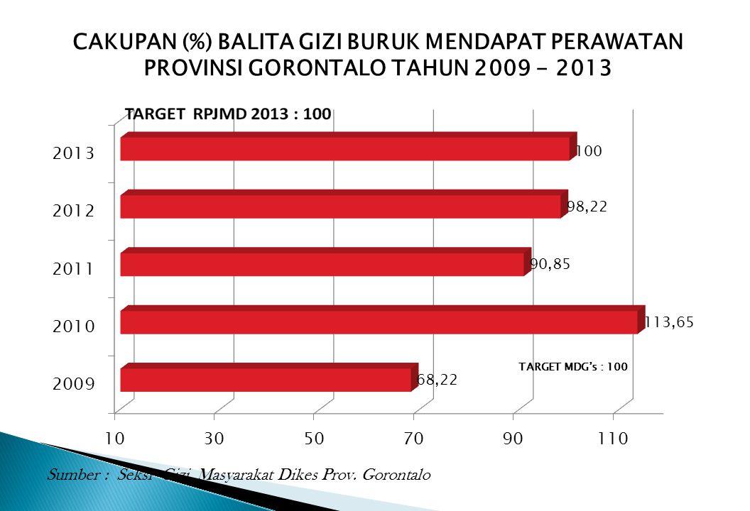 CAKUPAN (%) BALITA GIZI BURUK MENDAPAT PERAWATAN PROVINSI GORONTALO TAHUN 2009 - 2013 Sumber : Seksi Gizi Masyarakat Dikes Prov. Gorontalo