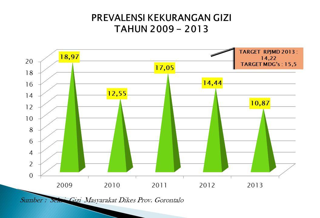 PREVALENSI KEKURANGAN GIZI TAHUN 2009 - 2013 Sumber : Seksi Gizi Masyarakat Dikes Prov. Gorontalo TARGET RPJMD 2013 : 14,22 TARGET MDG's : 15,5