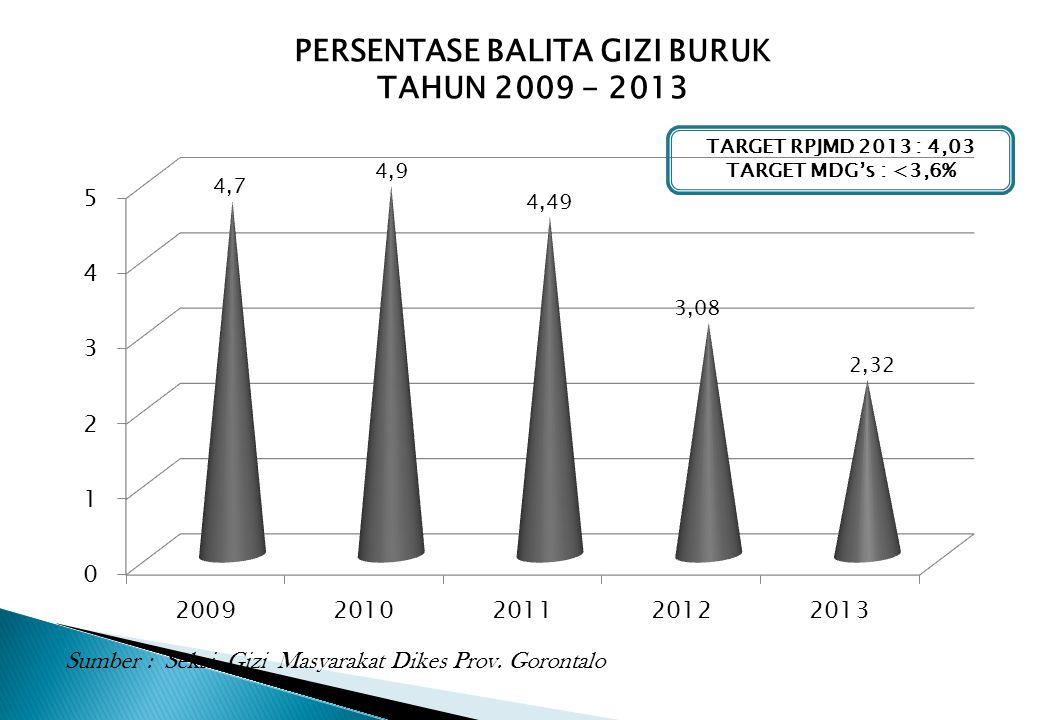 PERSENTASE BALITA GIZI BURUK TAHUN 2009 - 2013 Sumber : Seksi Gizi Masyarakat Dikes Prov. Gorontalo TARGET RPJMD 2013 : 4,03 TARGET MDG's : <3,6%
