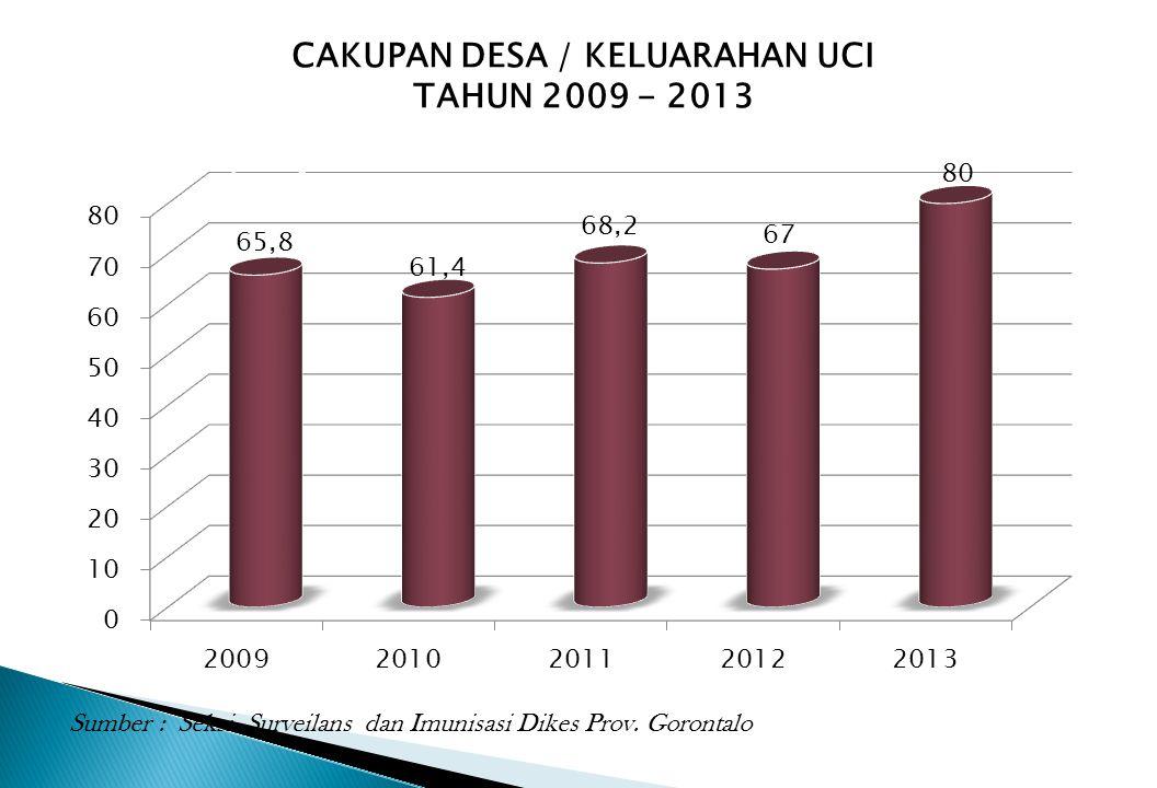 CAKUPAN DESA / KELUARAHAN UCI TAHUN 2009 - 2013 Sumber : Seksi Surveilans dan Imunisasi Dikes Prov. Gorontalo