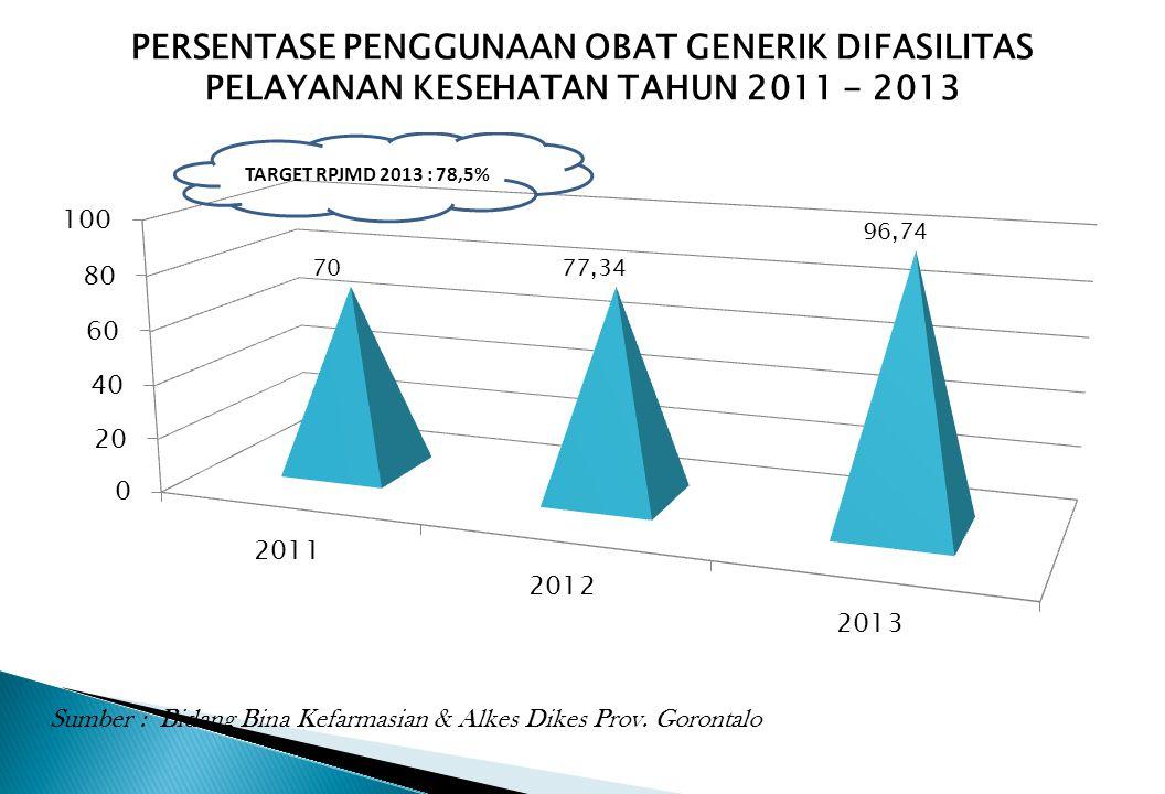 PERSENTASE PENGGUNAAN OBAT GENERIK DIFASILITAS PELAYANAN KESEHATAN TAHUN 2011 - 2013 Sumber : Bidang Bina Kefarmasian & Alkes Dikes Prov. Gorontalo