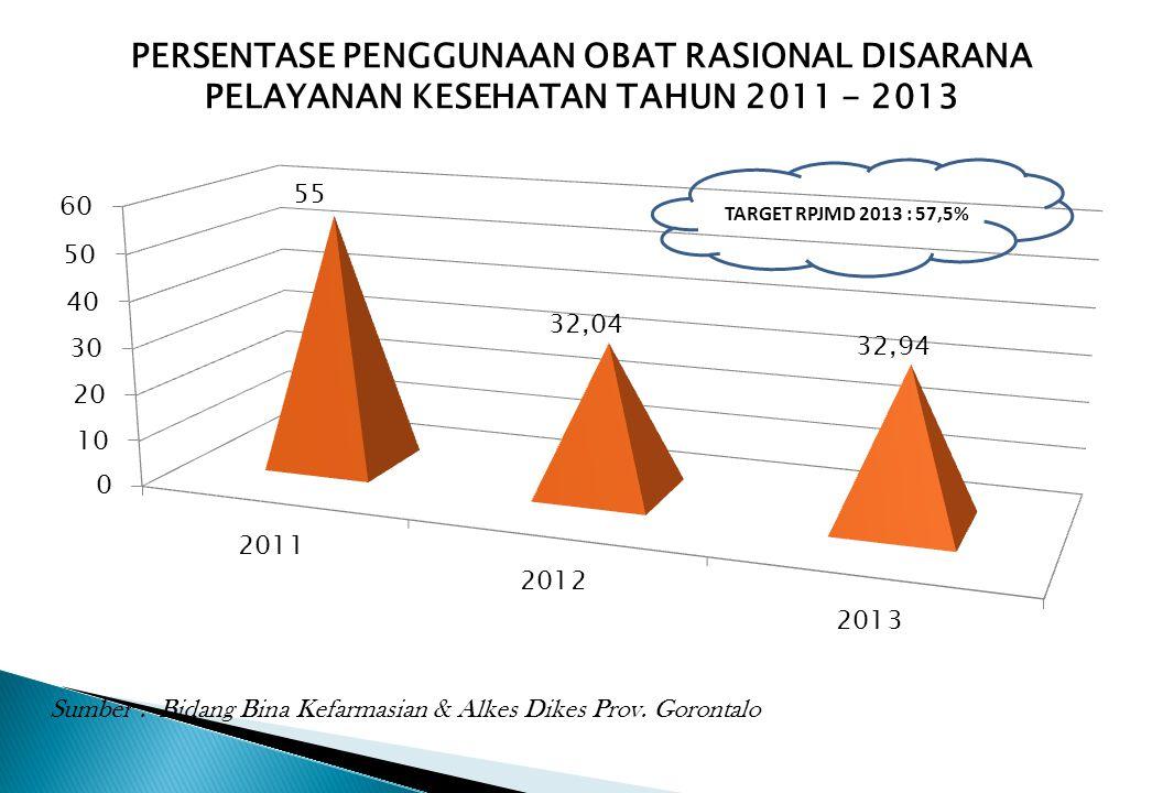 PERSENTASE PENGGUNAAN OBAT RASIONAL DISARANA PELAYANAN KESEHATAN TAHUN 2011 - 2013 Sumber : Bidang Bina Kefarmasian & Alkes Dikes Prov. Gorontalo