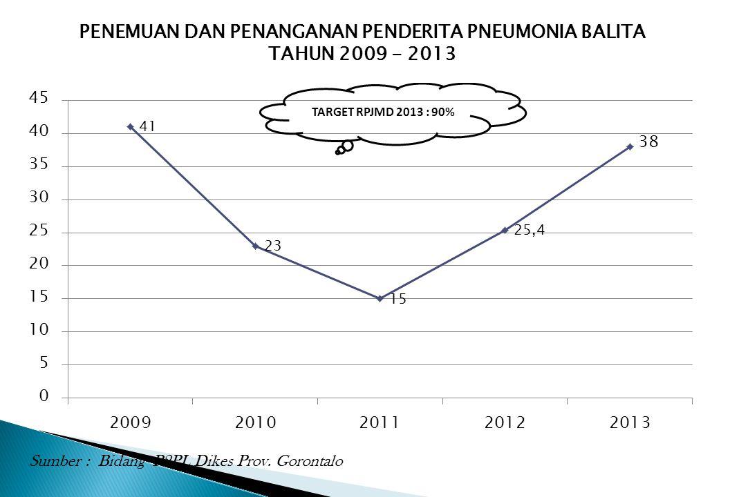 PENEMUAN DAN PENANGANAN PENDERITA PNEUMONIA BALITA TAHUN 2009 - 2013 Sumber : Bidang P2PL Dikes Prov. Gorontalo