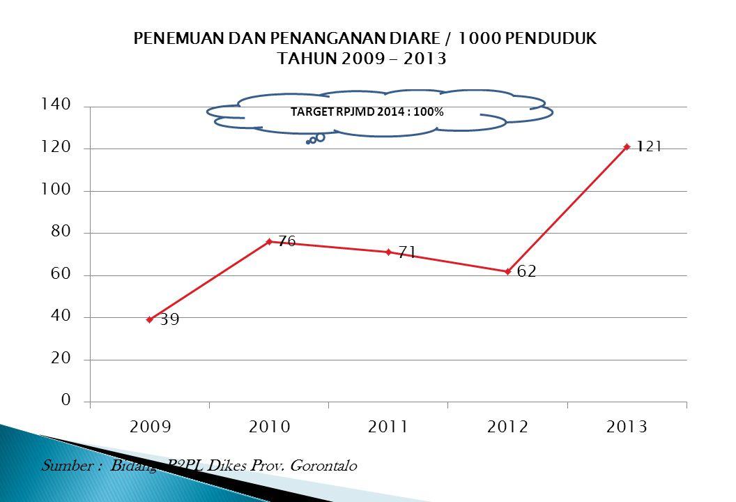 PENEMUAN DAN PENANGANAN DIARE / 1000 PENDUDUK TAHUN 2009 - 2013 Sumber : Bidang P2PL Dikes Prov. Gorontalo