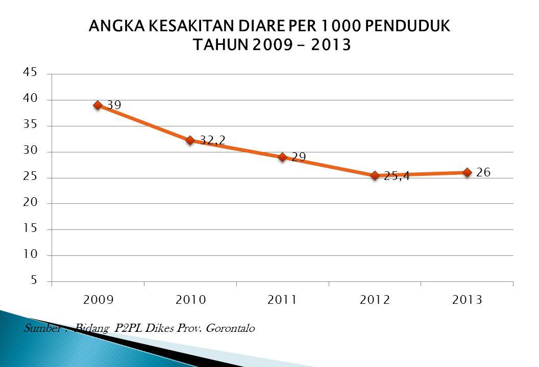 ANGKA KESAKITAN DIARE PER 1000 PENDUDUK TAHUN 2009 - 2013