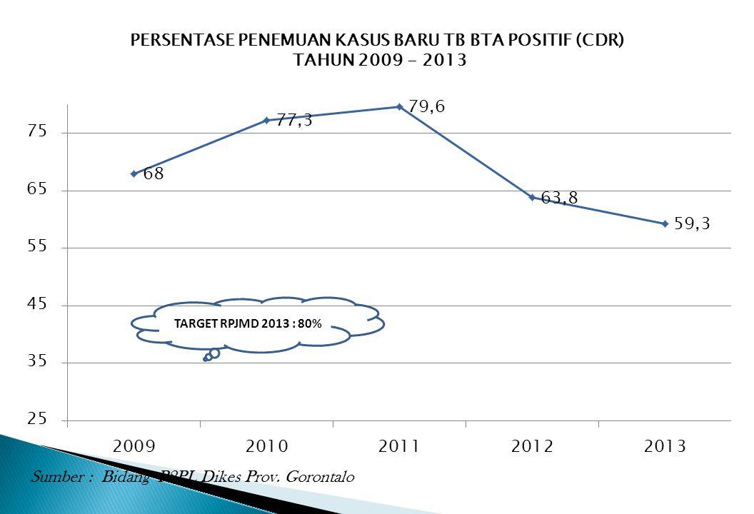 PERSENTASE PENEMUAN KASUS BARU TB BTA POSITIF (CDR) TAHUN 2009 - 2013 Sumber : Bidang P2PL Dikes Prov. Gorontalo