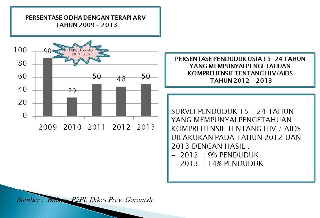 PERSENTASE ODHA DENGAN TERAPI ARV TAHUN 2009 - 2013 TARGET RPJMD 2013 : 20% PERSENTASE PENDUDUK USIA 15-24 TAHUN YANG MEMPUNYAI PENGETAHUAN KOMPREHENS