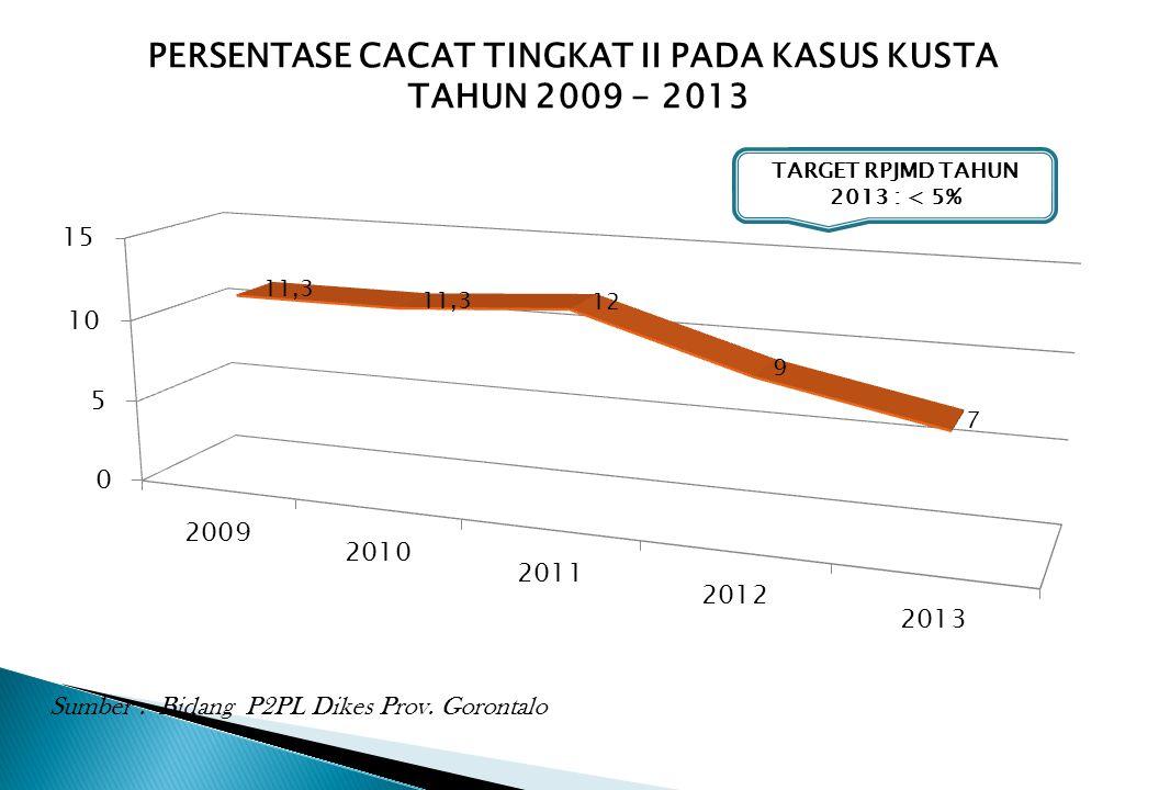 PERSENTASE CACAT TINGKAT II PADA KASUS KUSTA TAHUN 2009 - 2013 Sumber : Bidang P2PL Dikes Prov. Gorontalo TARGET RPJMD TAHUN 2013 : < 5%