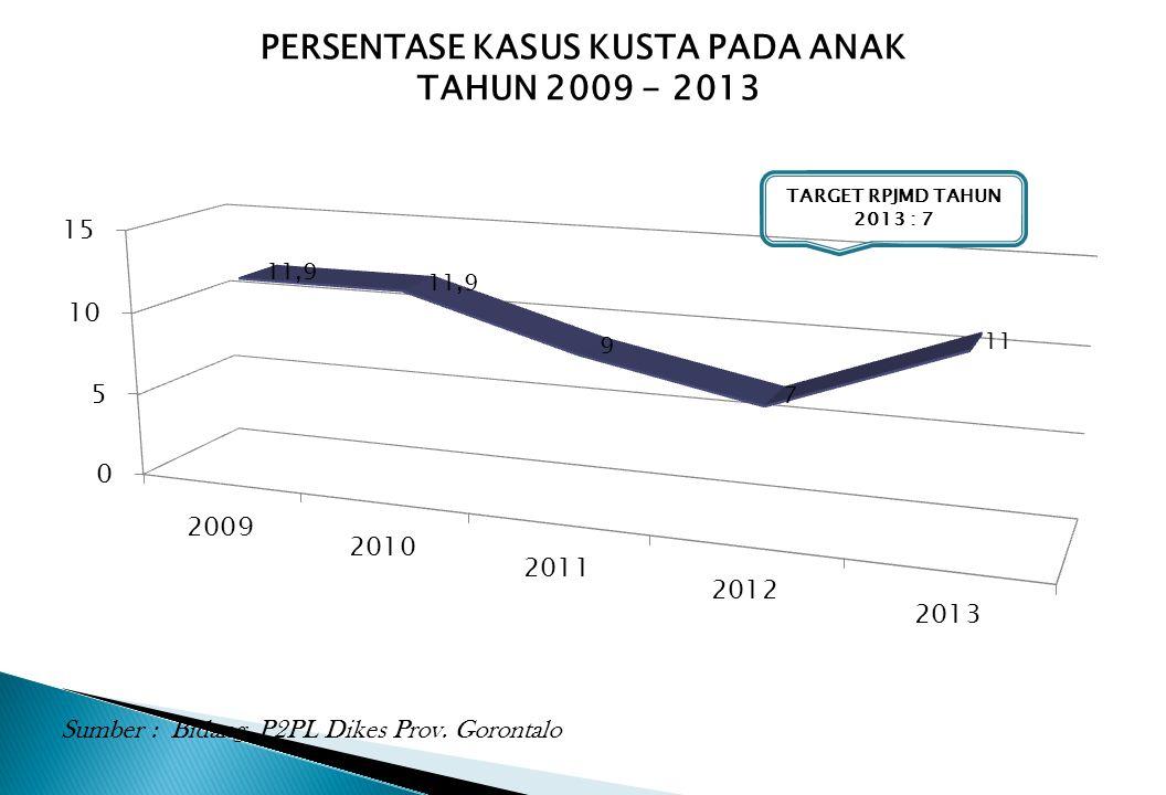 PERSENTASE KASUS KUSTA PADA ANAK TAHUN 2009 - 2013 Sumber : Bidang P2PL Dikes Prov. Gorontalo TARGET RPJMD TAHUN 2013 : 7