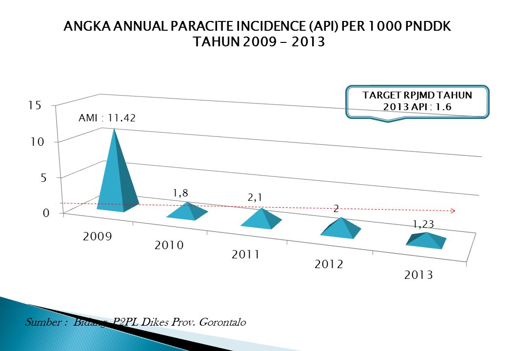 ANGKA ANNUAL PARACITE INCIDENCE (API) PER 1000 PNDDK TAHUN 2009 - 2013 TARGET RPJMD TAHUN 2013 API : 1.6 Sumber : Bidang P2PL Dikes Prov. Gorontalo