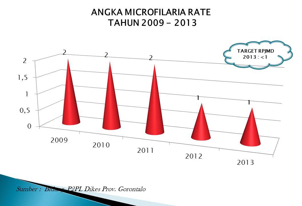 ANGKA MICROFILARIA RATE TAHUN 2009 - 2013 Sumber : Bidang P2PL Dikes Prov. Gorontalo TARGET RPJMD 2013 : <1