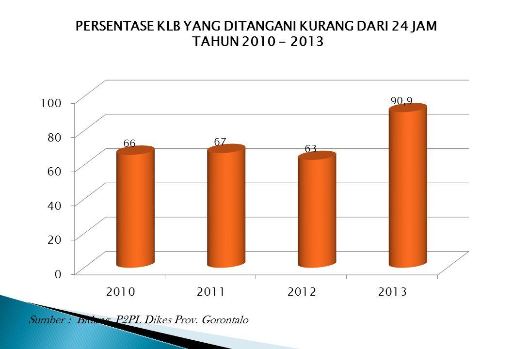 PERSENTASE KLB YANG DITANGANI KURANG DARI 24 JAM TAHUN 2010 - 2013 Sumber : Bidang P2PL Dikes Prov. Gorontalo