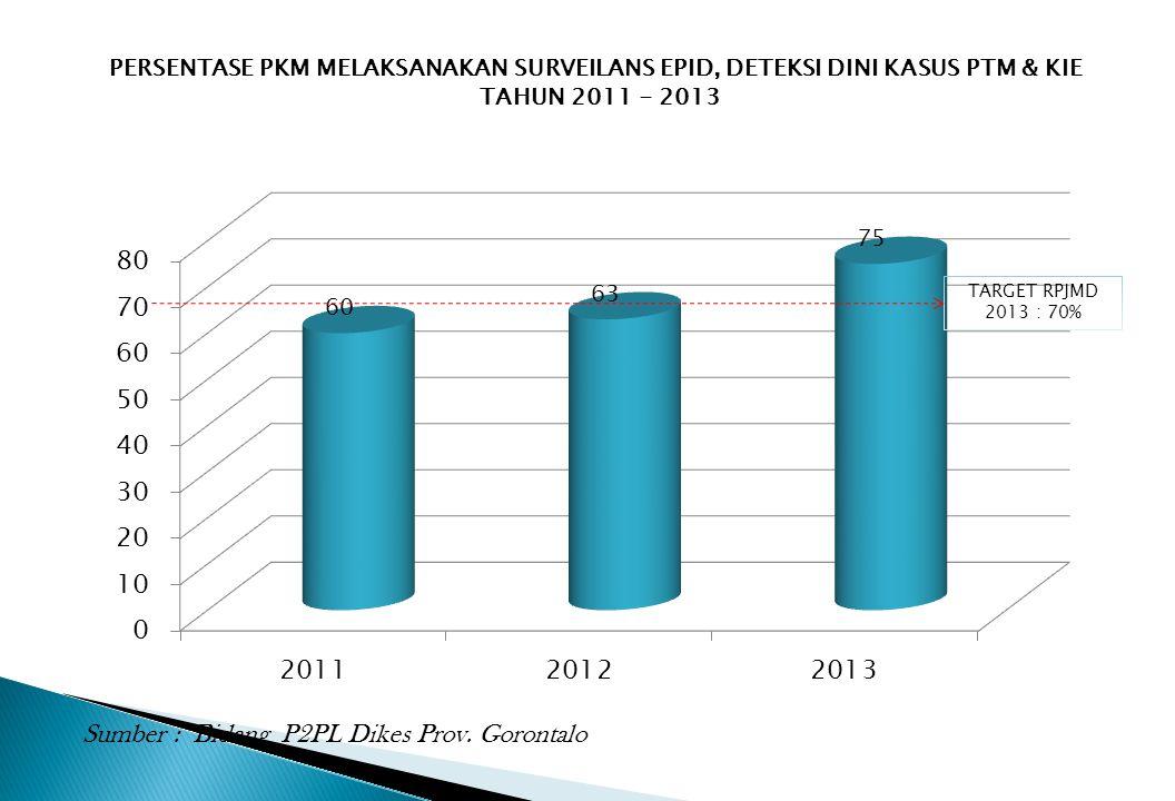 PERSENTASE PKM MELAKSANAKAN SURVEILANS EPID, DETEKSI DINI KASUS PTM & KIE TAHUN 2011 - 2013 Sumber : Bidang P2PL Dikes Prov. Gorontalo