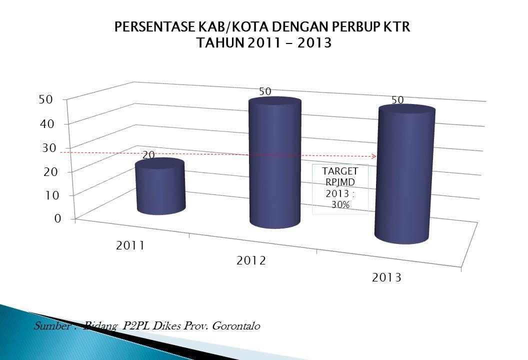 PERSENTASE KAB/KOTA DENGAN PERBUP KTR TAHUN 2011 - 2013 Sumber : Bidang P2PL Dikes Prov. Gorontalo TARGET RPJMD 2013 : 30%