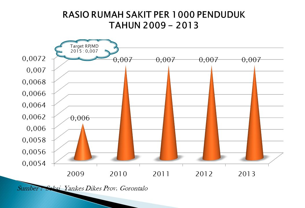 RASIO RUMAH SAKIT PER 1000 PENDUDUK TAHUN 2009 - 2013 Sumber : Seksi Yankes Dikes Prov. Gorontalo
