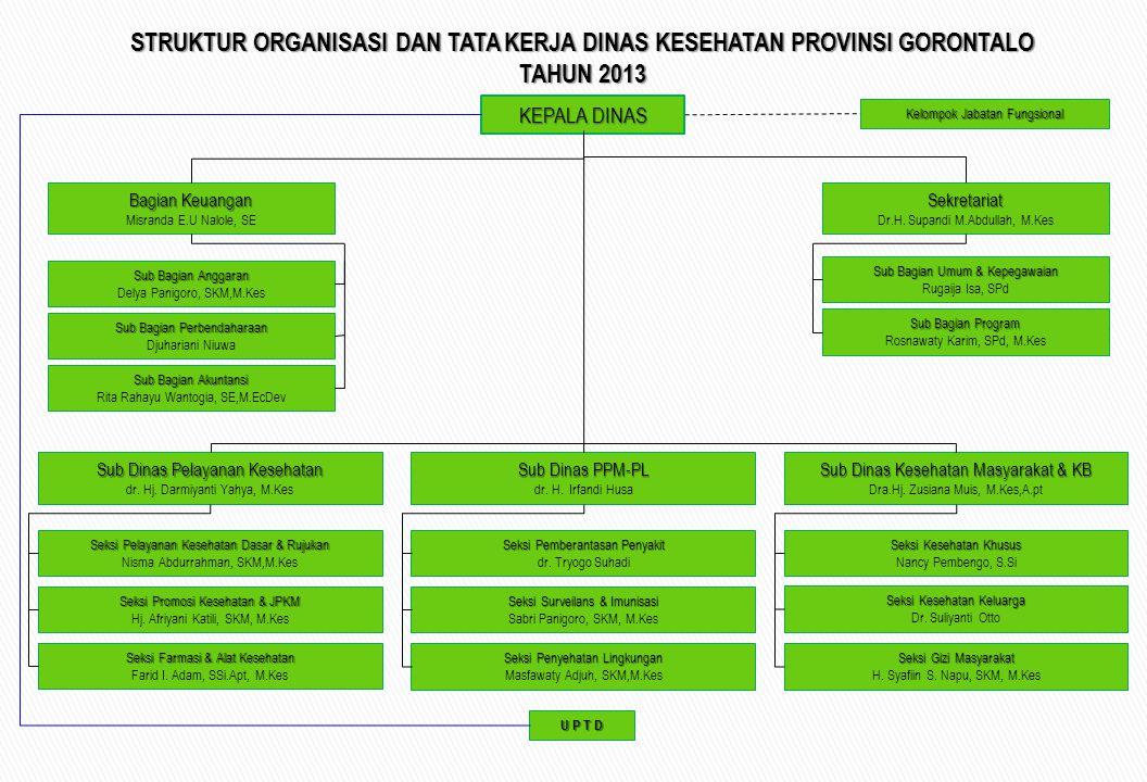 KEPALA DINAS Sekretariat Dr.H. Supandi M.Abdullah, M.Kes Bagian Keuangan Misranda E.U Nalole, SE Sub Bagian Anggaran Delya Panigoro, SKM,M.Kes Sub Bag