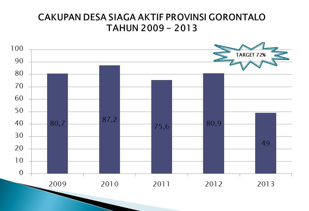 CAKUPAN DESA SIAGA AKTIF PROVINSI GORONTALO TAHUN 2009 - 2013