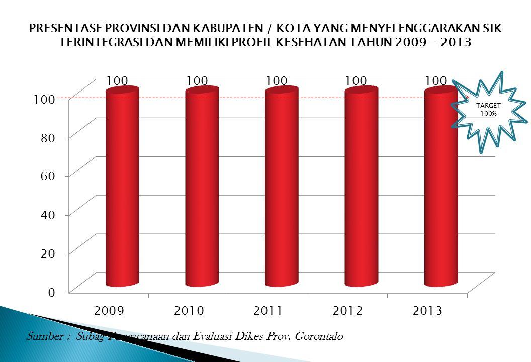 PRESENTASE PROVINSI DAN KABUPATEN / KOTA YANG MENYELENGGARAKAN SIK TERINTEGRASI DAN MEMILIKI PROFIL KESEHATAN TAHUN 2009 - 2013 TARGET 100% Sumber : S
