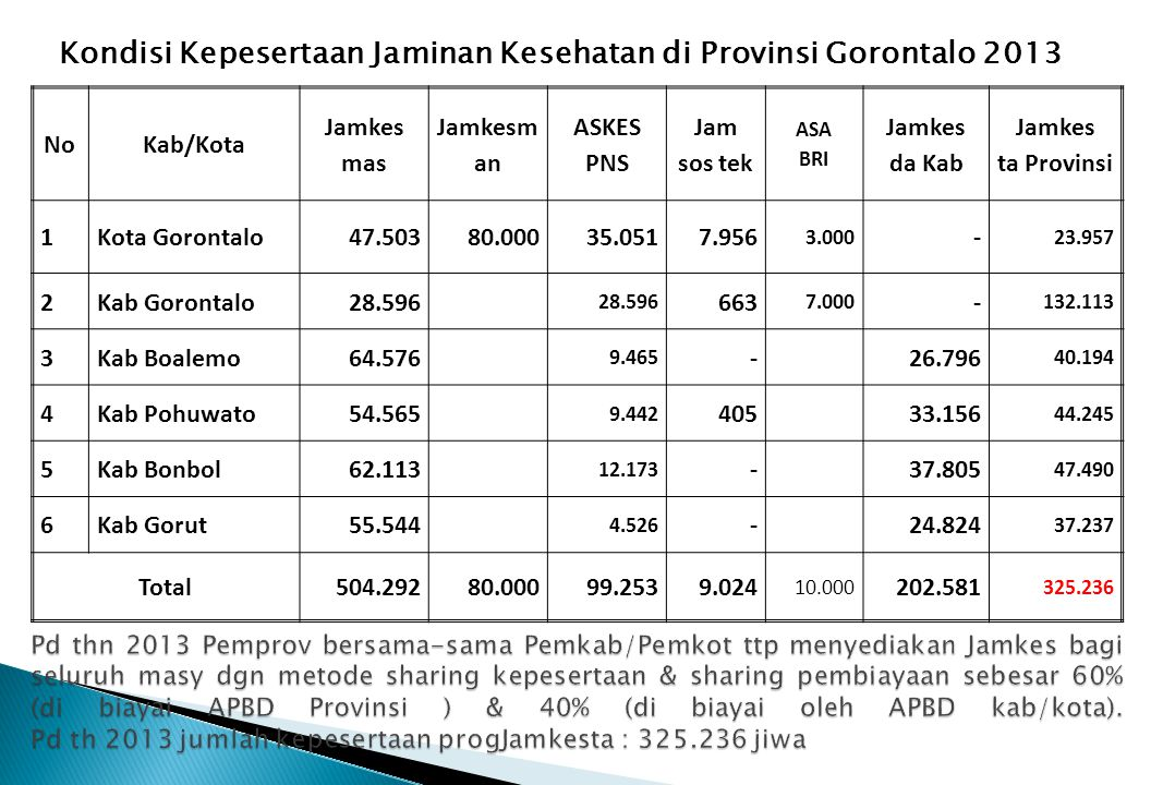 NoKab/Kota Jamkes mas Jamkesm an ASKES PNS Jam sos tek ASA BRI Jamkes da Kab Jamkes ta Provinsi 1Kota Gorontalo47.50380.00035.0517.956 3.000 - 23.957