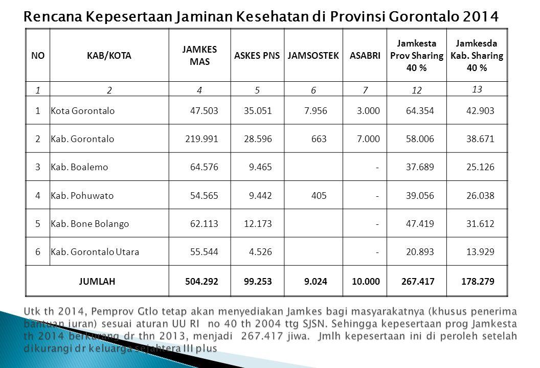 NOKAB/KOTA JAMKES MAS ASKES PNSJAMSOSTEKASABRI Jamkesta Prov Sharing 40 % Jamkesda Kab. Sharing 40 % 12456712 13 1Kota Gorontalo 47.503 35.051 7.956 3