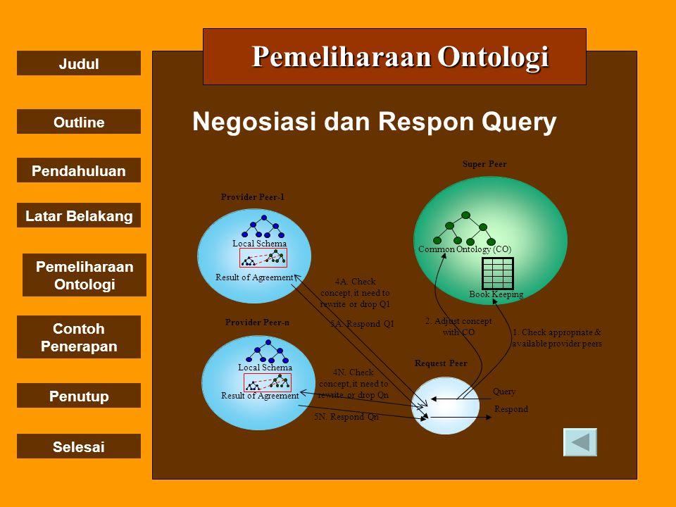 Judul Outline Pendahuluan Penutup Selesai Latar Belakang Contoh Penerapan Pemeliharaan Ontologi Negosiasi dan Respon Query Pemeliharaan Ontologi