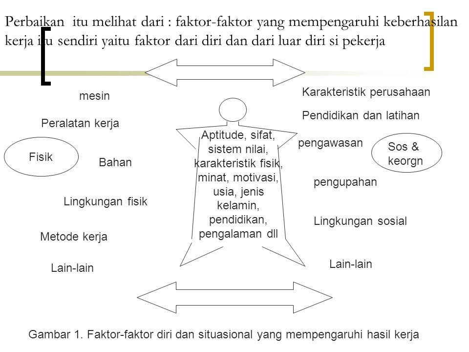 Banyak faktor yang terlibat dan mempengaruhi keberhasilan kerja.