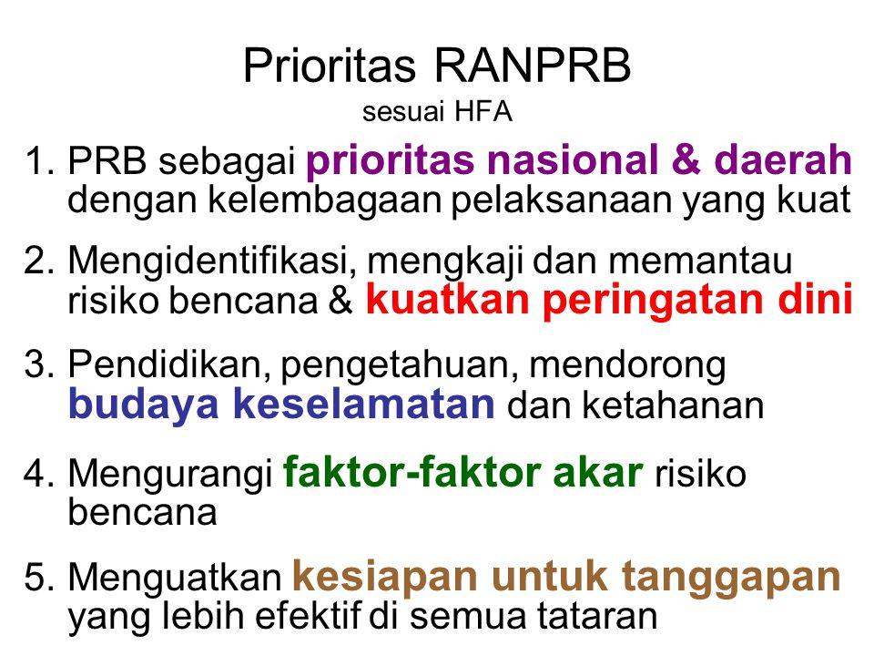 Prioritas RANPRB sesuai HFA 1.PRB sebagai prioritas nasional & daerah dengan kelembagaan pelaksanaan yang kuat 2.Mengidentifikasi, mengkaji dan memant
