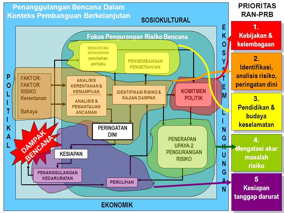 Penanggulangan Bencana Dalam Konteks Pembanguan Berkelanjutan POLITIKALPOLITIKAL EKOSYSTEMLINGKUNGANEKOSYSTEMLINGKUNGAN SOSIOKULTURAL EKONOMIK FAKTOR-