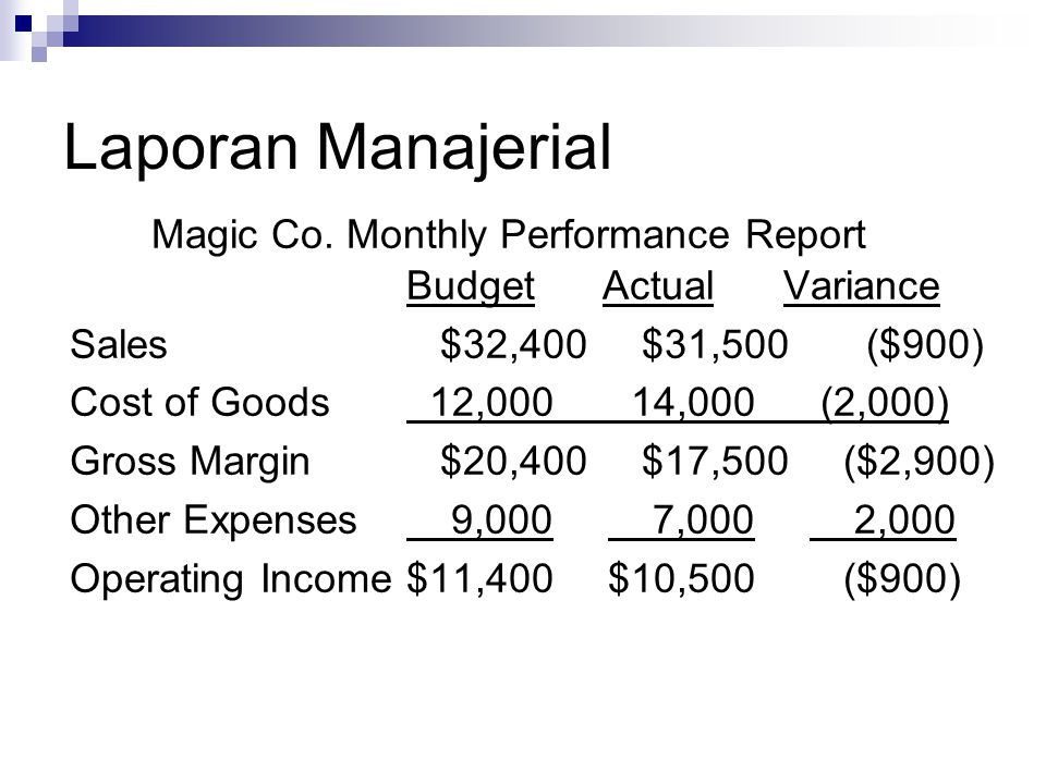 Magic Co. Monthly Performance Report Budget Actual Variance Sales$32,400$31,500 ($900) Cost of Goods 12,000 14,000 (2,000) Gross Margin$20,400$17,500(