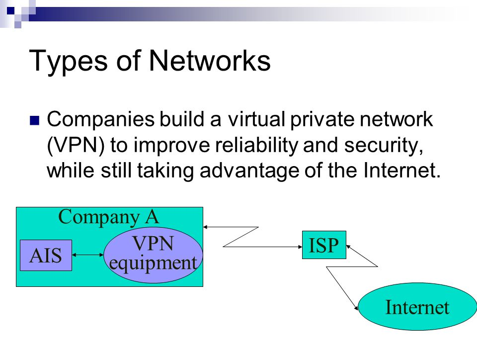 Company A AIS VPN equipment ISP Internet Types of Networks Companies build a virtual private network (VPN) to improve reliability and security, while