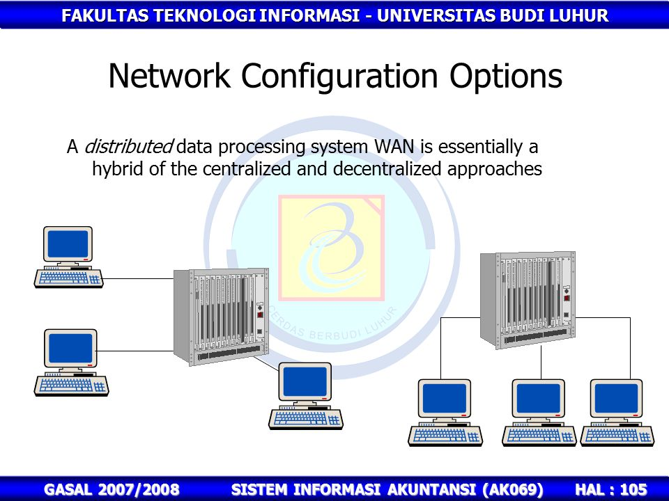 FAKULTAS TEKNOLOGI INFORMASI - UNIVERSITAS BUDI LUHUR HAL : 105 GASAL 2007/2008SISTEM INFORMASI AKUNTANSI (AK069) Network Configuration Options A distributed data processing system WAN is essentially a hybrid of the centralized and decentralized approaches