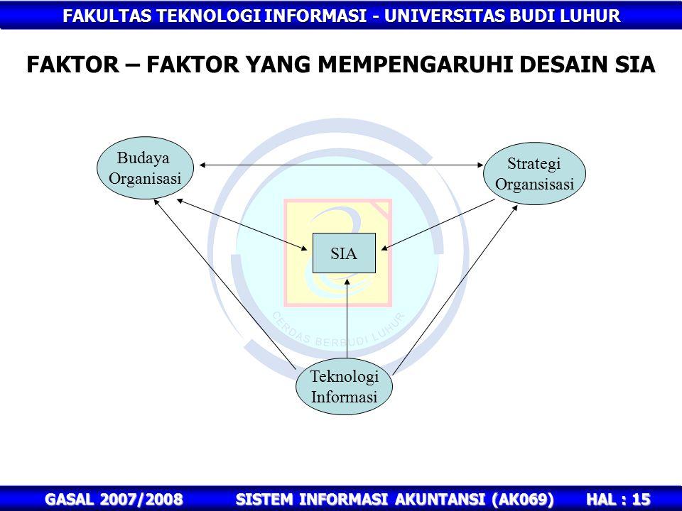 FAKULTAS TEKNOLOGI INFORMASI - UNIVERSITAS BUDI LUHUR HAL : 15 GASAL 2007/2008SISTEM INFORMASI AKUNTANSI (AK069) FAKTOR – FAKTOR YANG MEMPENGARUHI DESAIN SIA Budaya Organisasi Strategi Organsisasi Teknologi Informasi SIA