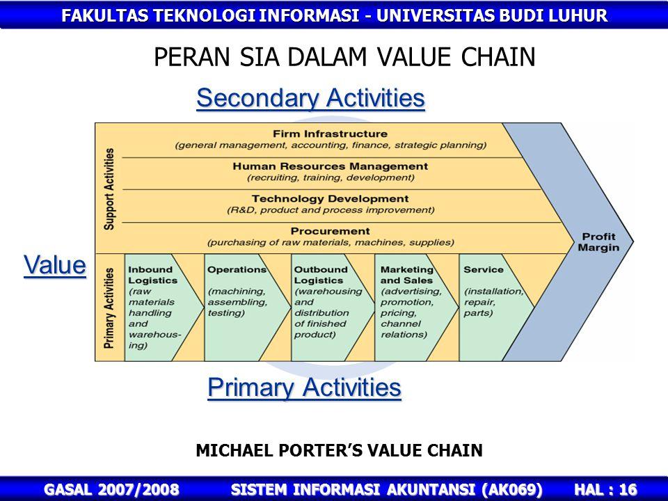 FAKULTAS TEKNOLOGI INFORMASI - UNIVERSITAS BUDI LUHUR HAL : 16 GASAL 2007/2008SISTEM INFORMASI AKUNTANSI (AK069) PERAN SIA DALAM VALUE CHAIN Secondary Activities Primary Activities Value MICHAEL PORTER'S VALUE CHAIN