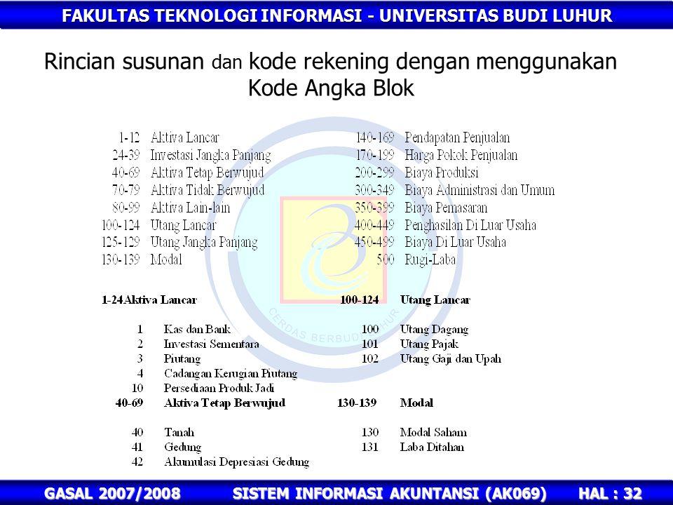 FAKULTAS TEKNOLOGI INFORMASI - UNIVERSITAS BUDI LUHUR HAL : 32 GASAL 2007/2008SISTEM INFORMASI AKUNTANSI (AK069) Rincian susunan dan kode rekening dengan menggunakan Kode Angka Blok