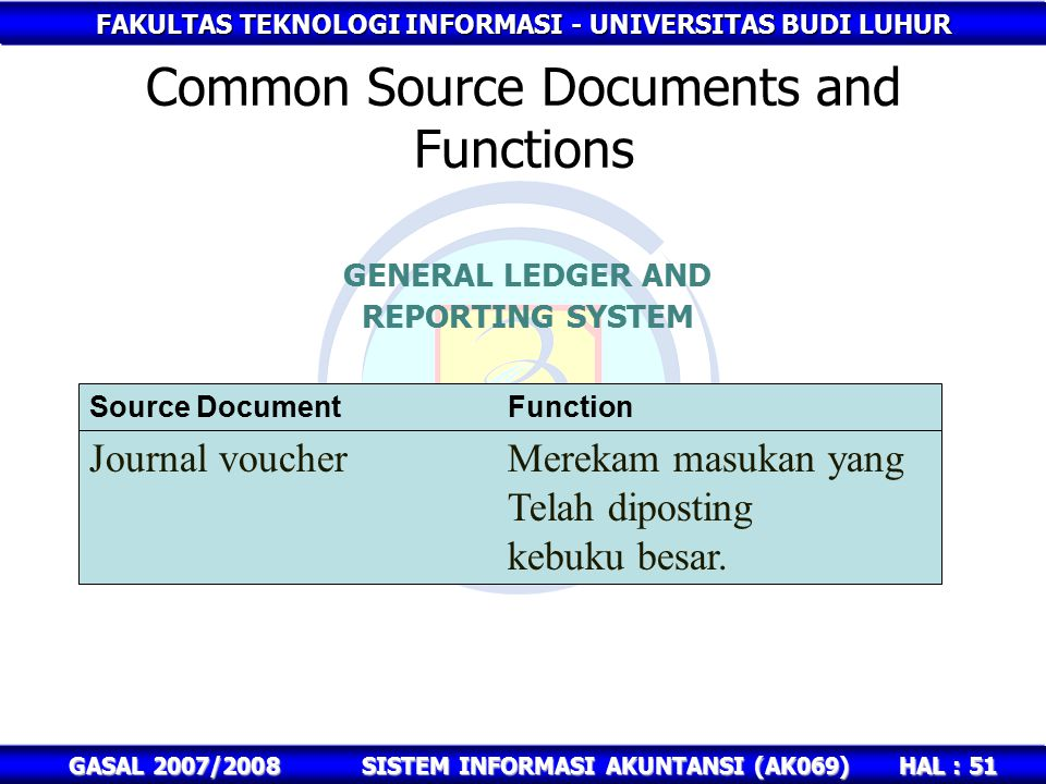 FAKULTAS TEKNOLOGI INFORMASI - UNIVERSITAS BUDI LUHUR HAL : 51 GASAL 2007/2008SISTEM INFORMASI AKUNTANSI (AK069) Common Source Documents and Functions