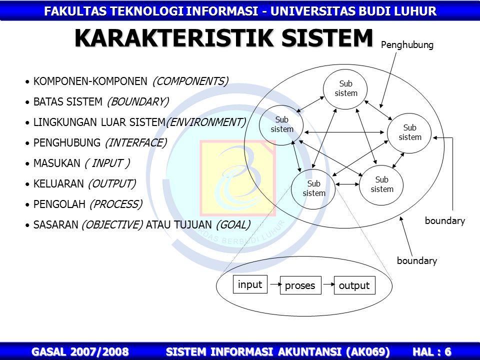 FAKULTAS TEKNOLOGI INFORMASI - UNIVERSITAS BUDI LUHUR HAL : 6 GASAL 2007/2008SISTEM INFORMASI AKUNTANSI (AK069) KARAKTERISTIK SISTEM KOMPONEN-KOMPONEN (COMPONENTS) BATAS SISTEM (BOUNDARY) LINGKUNGAN LUAR SISTEM(ENVIRONMENT) PENGHUBUNG (INTERFACE) MASUKAN ( INPUT ) KELUARAN (OUTPUT) PENGOLAH (PROCESS) SASARAN (OBJECTIVE) ATAU TUJUAN (GOAL) Sub sistem Sub sistem Sub sistem Sub sistem Sub sistem input prosesoutput Penghubung boundary