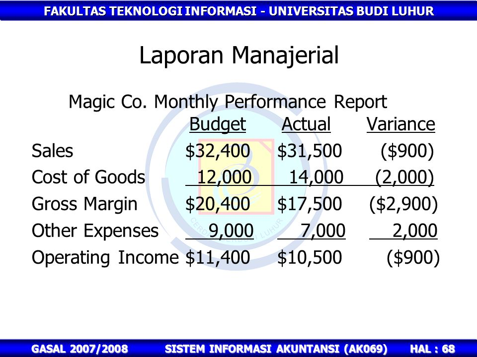 FAKULTAS TEKNOLOGI INFORMASI - UNIVERSITAS BUDI LUHUR HAL : 68 GASAL 2007/2008SISTEM INFORMASI AKUNTANSI (AK069) Magic Co. Monthly Performance Report