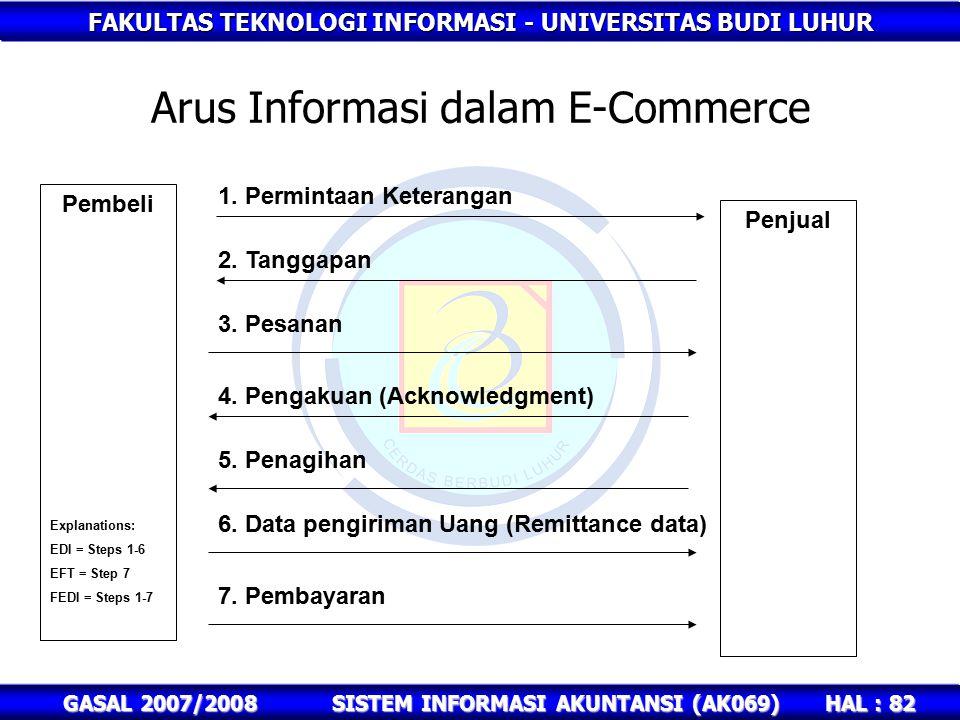 FAKULTAS TEKNOLOGI INFORMASI - UNIVERSITAS BUDI LUHUR HAL : 82 GASAL 2007/2008SISTEM INFORMASI AKUNTANSI (AK069) Arus Informasi dalam E-Commerce Pembeli Penjual 1.