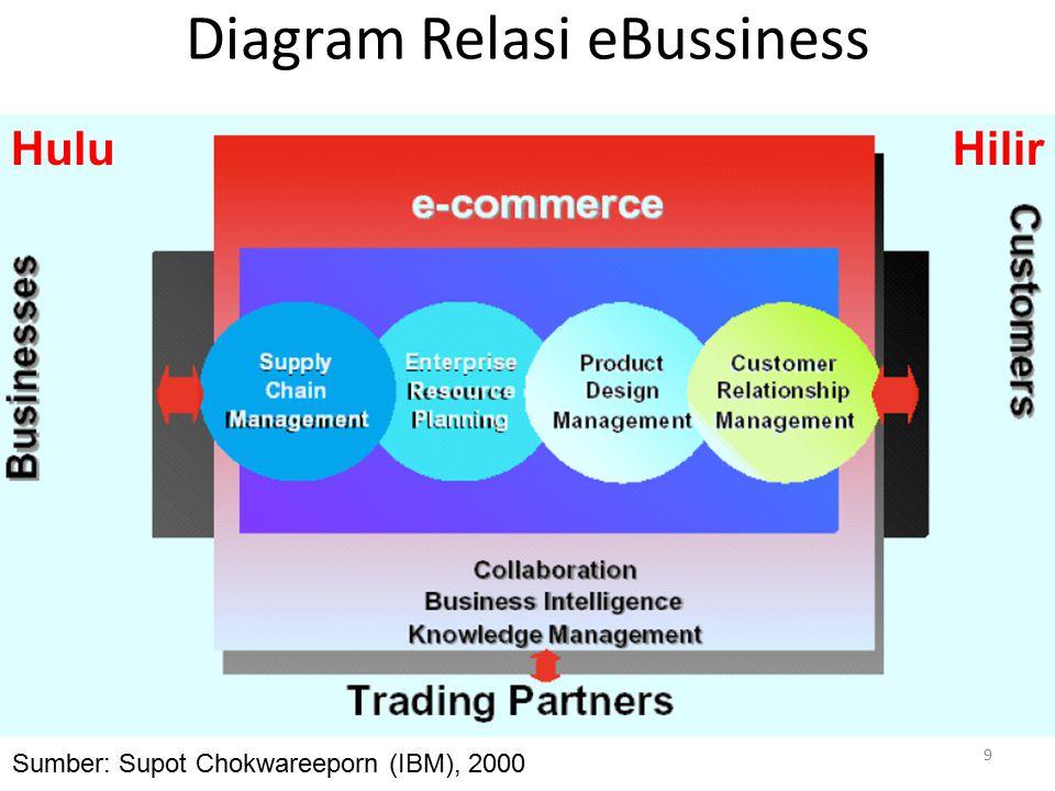 20 Langkah yang banyak dipilih perusahaan dalam menerapkan eBusiness adalah EVOLUSI, yaitu perubahan secara perlahan namun pasti.