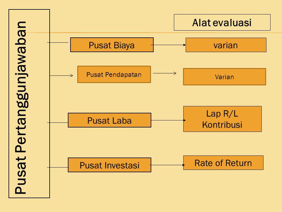 Pusat Pertanggunjawaban Pusat Laba Pusat Biaya Pusat Investasi Alat evaluasi varian Rate of Return Lap R/L Kontribusi Pusat Pendapatan Varian