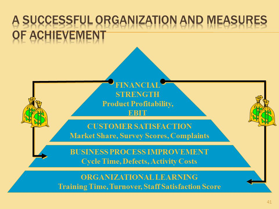 41 ORGANIZATIONAL LEARNING Training Time, Turnover, Staff Satisfaction Score BUSINESS PROCESS IMPROVEMENT Cycle Time, Defects, Activity Costs CUSTOMER