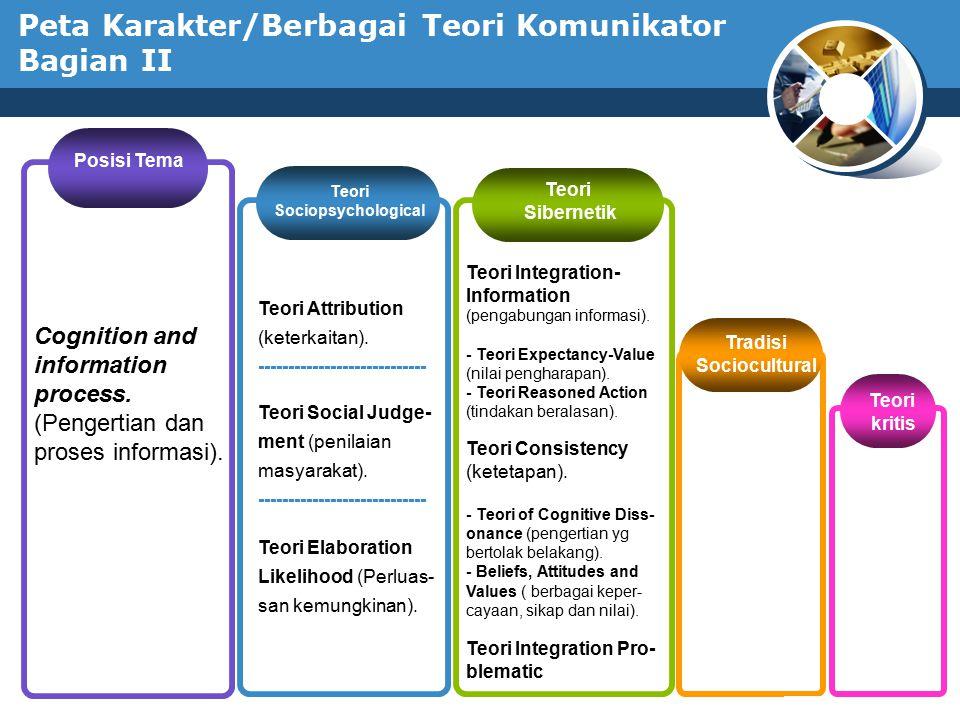 www.thmemgallery.com Company Logo Peta Karakter/Berbagai Teori Komunikator Bagian III Posisi Tema Self.(Diri ).
