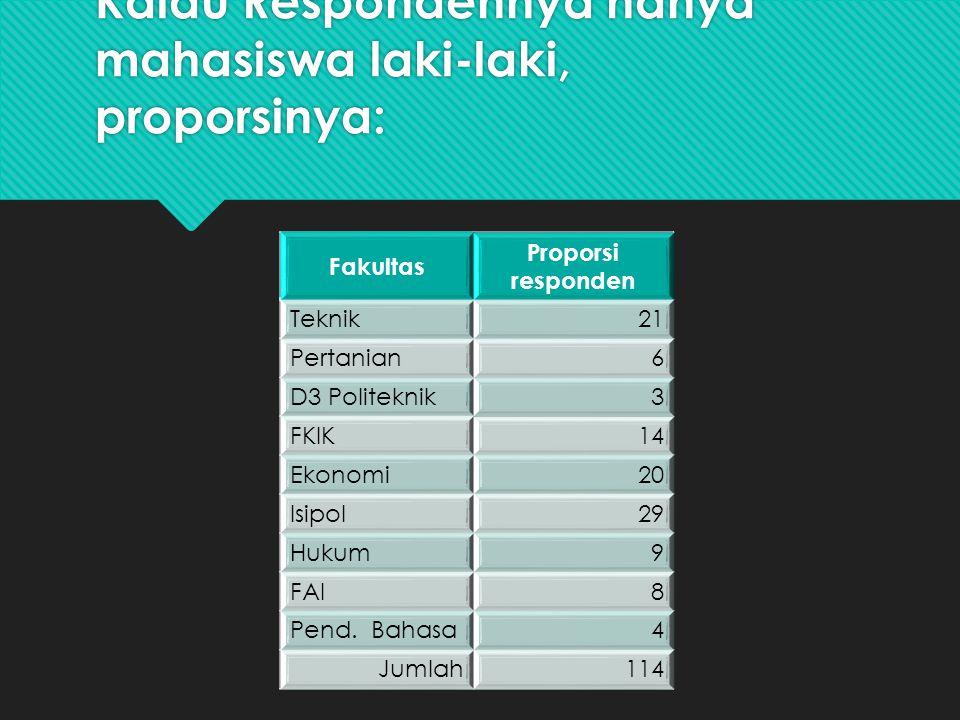 Kalau Respondennya hanya mahasiswa laki-laki, proporsinya: Fakultas Proporsi responden Teknik21 Pertanian6 D3 Politeknik3 FKIK14 Ekonomi20 Isipol29 Hukum9 FAI8 Pend.