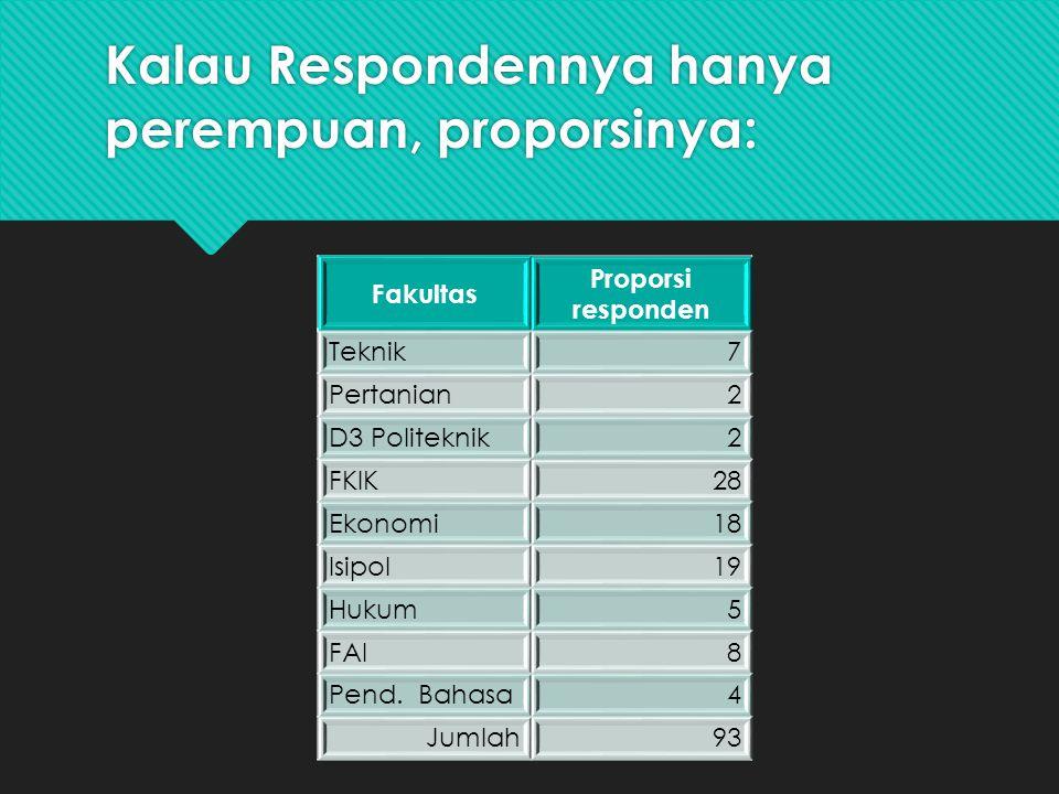 Kalau Respondennya hanya perempuan, proporsinya: Fakultas Proporsi responden Teknik7 Pertanian2 D3 Politeknik2 FKIK28 Ekonomi18 Isipol19 Hukum5 FAI8 Pend.