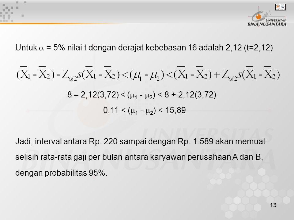 13 Untuk  = 5% nilai t dengan derajat kebebasan 16 adalah 2,12 (t=2,12) 8 – 2,12(3,72) < (  1 -  2 ) < 8 + 2,12(3,72) 0,11 < (  1 -  2 ) < 15,89