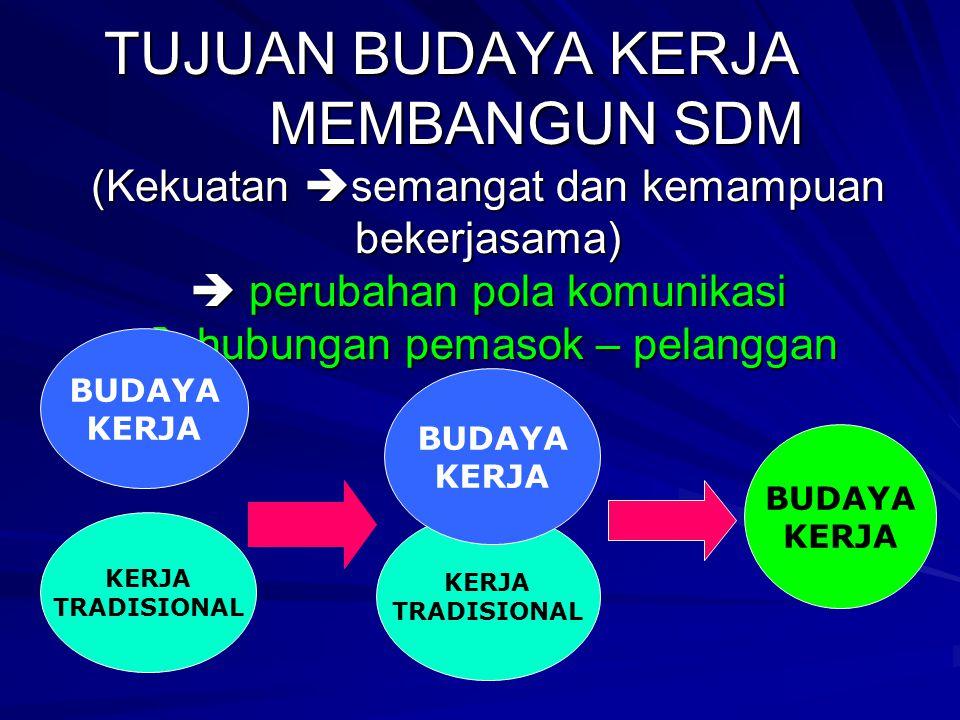 PRINSIP BUDAYA KERJA P = PLAN D = DO C = CHECK A = ACTION AP CD Siklus Pengendali A P C D A P C D A P C D Hasil awal Hasil berikutnya Hasil yg diingin