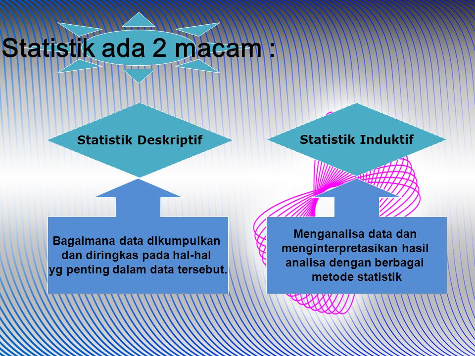 Statistik ada 2 macam : Statistik Deskriptif Statistik Induktif Menganalisa data dan menginterpretasikan hasil analisa dengan berbagai metode statisti