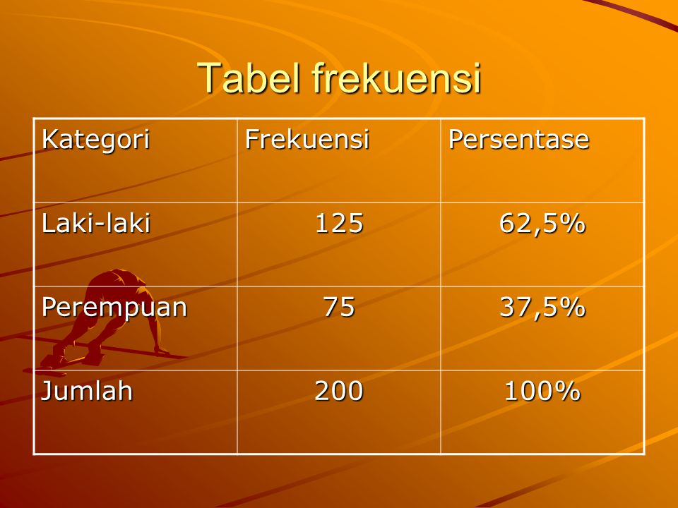 Tabel frekuensi KategoriFrekuensiPersentase Laki-laki12562,5% Perempuan7537,5% Jumlah200100%