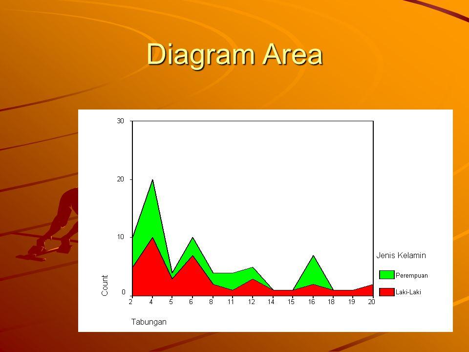 Diagram Area