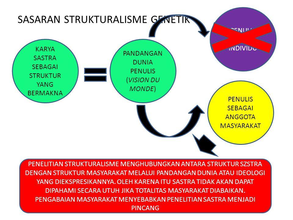 RUMUSAN PENELELITIAN STRUKTURALIS ME GENETIK SASTRA DILIHAT SEBAGAI SATU KESATUNAN KARYA YANG DITELITI HARUS BERNILAI SASTRA DIANALISIS DALAM HUBUNGAN NYA DENGAN LATAR BELAKANG SOSIAL YANG BERHUBUNGAN LATAR SOSIAL ADALAH UNSUR KESATUAN LATAR BELAKANG SOSIAL YANG DIMAKSUD ADALAH PANDANGAN DUNIA SUATU KELOMPOK SOSIAL YANG DILAHIRKAN OLEH PENGARANG SEHINGGA HAL TERSEBUT DAPAT DIKONKRETKAN